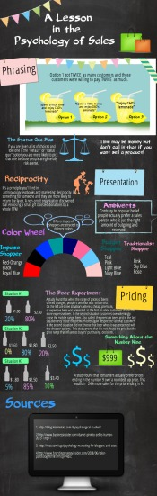 Psychology of Sales Infographic