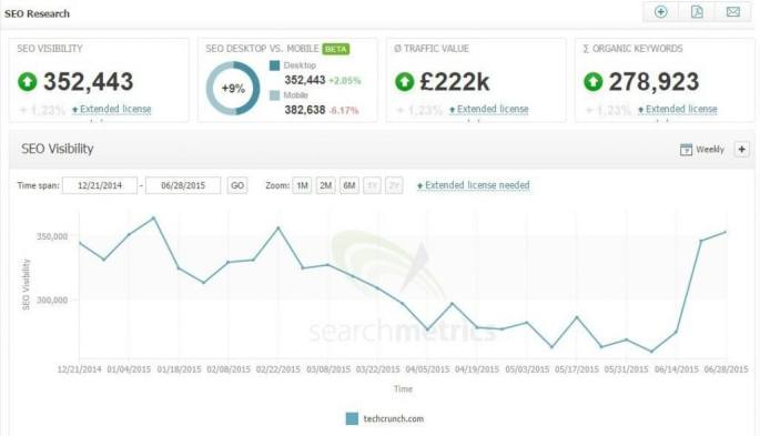 techcrunch-visibility-searchmetrics-1024x588